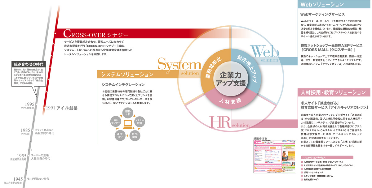 人材支援・派遣支援・システム構築&保守・Webやクラウドサービスの複合提案をしてきた株式会社アイル