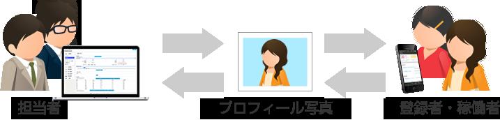 プロフィール写真登録でスタッフ情報管理を強化