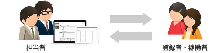 スタッフ管理イメージ図