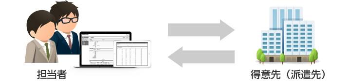 得意先(派遣先)情報管理イメージ図