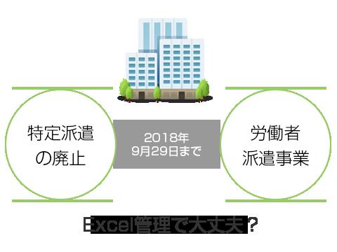 特定派遣廃止、労働者派遣事業一本化に伴う、システムの刷新(Excel管理からの脱却)はどうするか