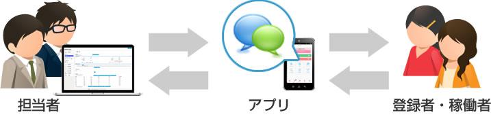 ビジネスチャットアプリ