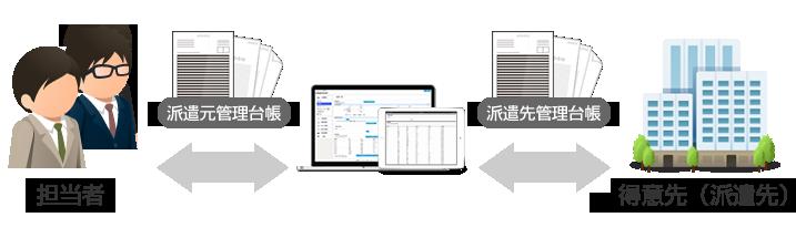 管理台帳(元帳)の記載・保管といった管理が可能