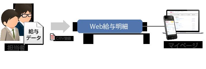 Web化した給与明細をマイページに表示